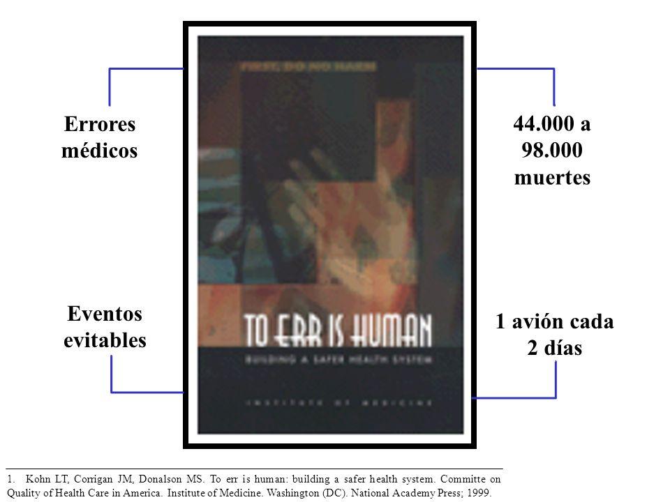 44.000 a 98.000 muertes Errores médicos 1 avión cada 2 días Eventos evitables 1. Kohn LT, Corrigan JM, Donalson MS. To err is human: building a safer