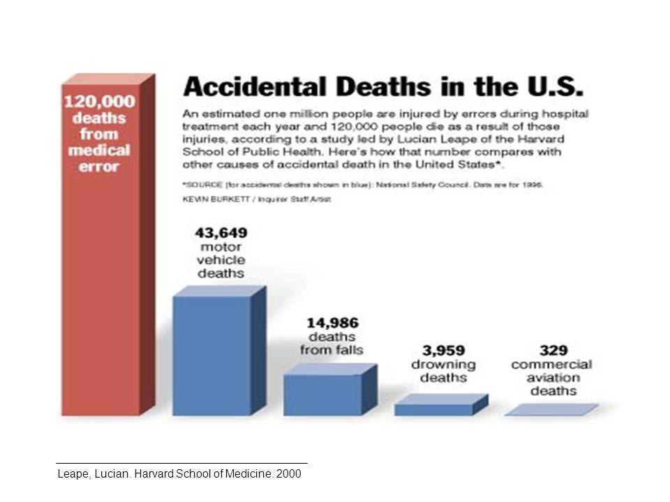 Fuente: Annual SHOT Report 2011.Summary.