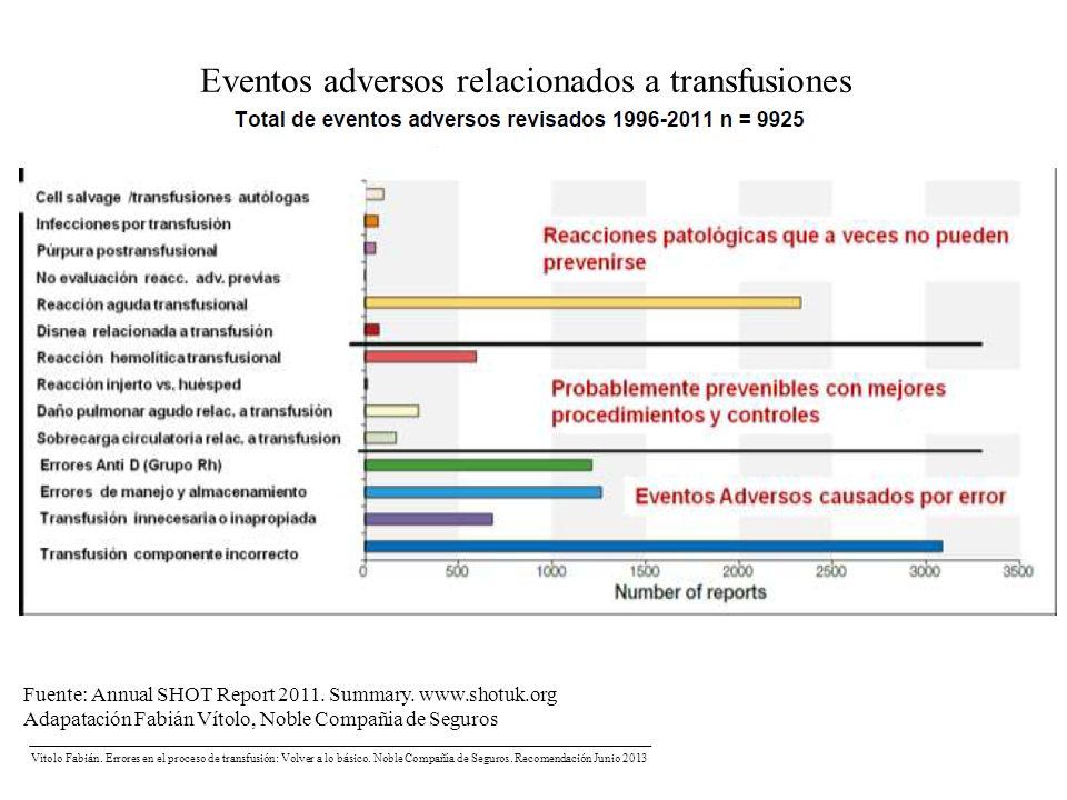 Fuente: Annual SHOT Report 2011. Summary. www.shotuk.org Adapatación Fabián Vítolo, Noble Compañia de Seguros Vítolo Fabián. Errores en el proceso de