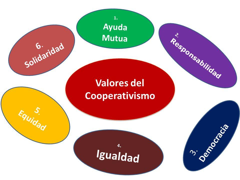 VALORES 6. Solidaridad 1. Ayuda Mutua 2. Responsabilidad 3. Democracia 4. Igualdad 5. Equidad Valores del Cooperativismo