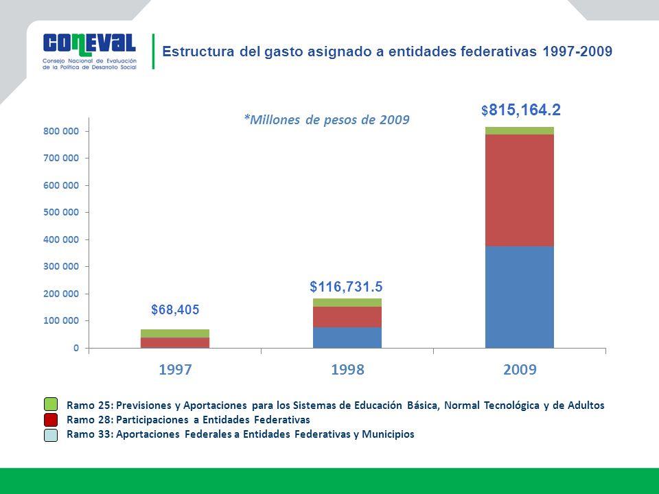 Estructura del gasto asignado a entidades federativas 1997-2009 $68,405 $116,731.5 $ 815,164.2 Ramo 25: Previsiones y Aportaciones para los Sistemas de Educación Básica, Normal Tecnológica y de Adultos Ramo 28: Participaciones a Entidades Federativas Ramo 33: Aportaciones Federales a Entidades Federativas y Municipios