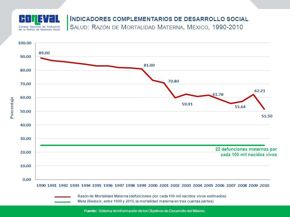 I NDICADORES COMPLEMENTARIOS DE DESARROLLO SOCIAL S ALUD : R AZÓN DE M ORTALIDAD M ATERNA, M ÉXICO, 1990-2010 Fuente: Sistema de Información de los Objetivos de Desarrollo del Milenio.