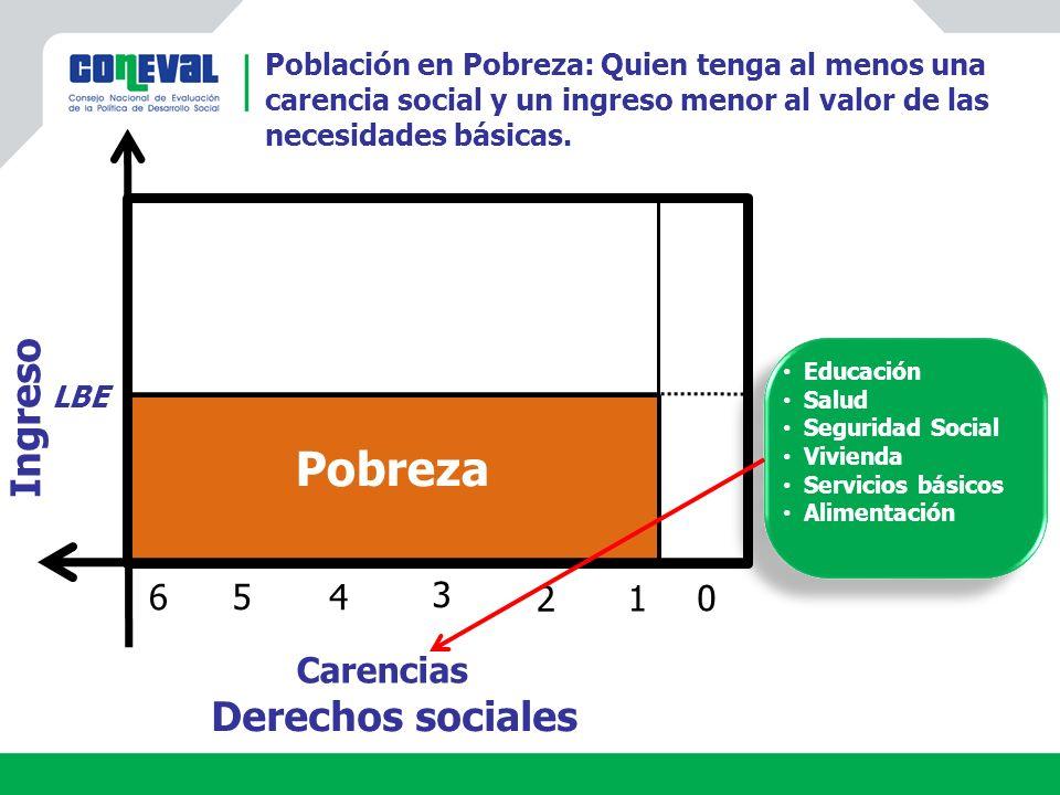 Pobreza Derechos sociales Carencias 0 3 5 2 4 1 6 LBE Ingreso Población en Pobreza: Quien tenga al menos una carencia social y un ingreso menor al valor de las necesidades básicas.
