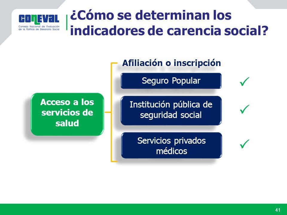 Afiliación o inscripción Seguro Popular Institución pública de seguridad social Servicios privados médicos Acceso a los servicios de salud ¿Cómo se determinan los indicadores de carencia social.