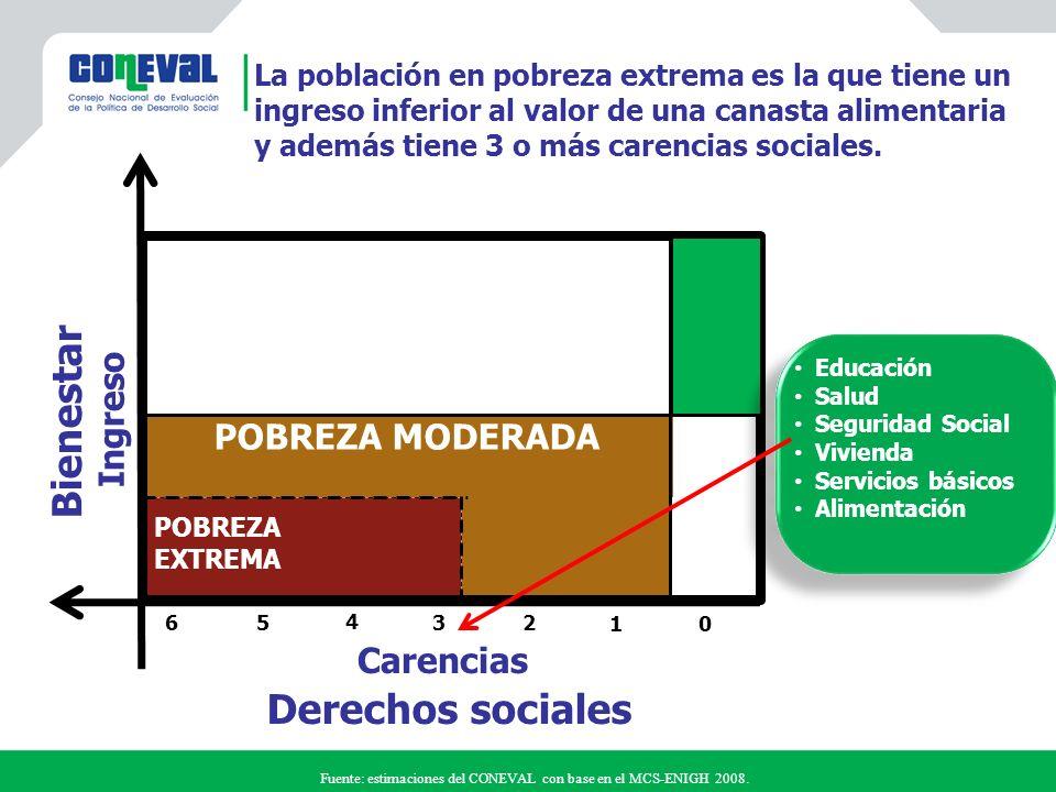 Pobres moderados Derechos sociales Carencias Acción de políticas públicas LBE Pobres extremos 0 3 Vulnerables por carencia social Vulnerables por ingreso 5 2 4 1 6 Población no pobre y no vulnerable LBM Políticas públicas Bienestar Ingreso
