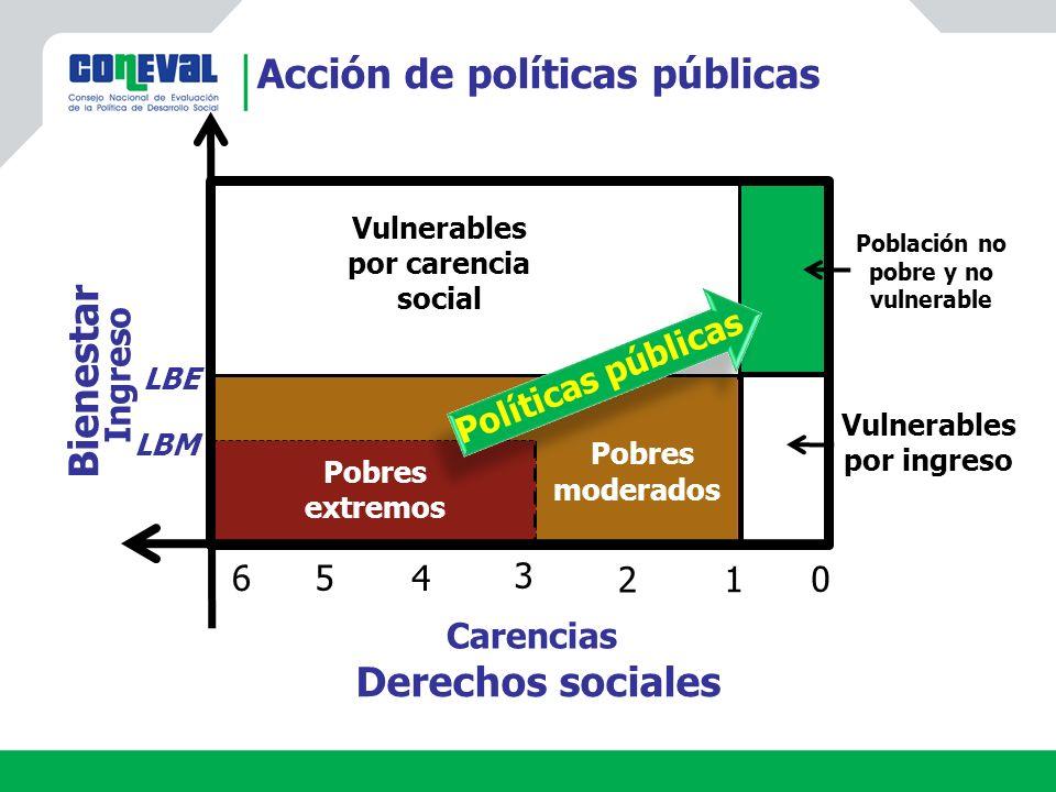 Confusión conceptual e institucional de la política de desarrollo social: No existe una concepción institucional de lo que significa desarrollo social.