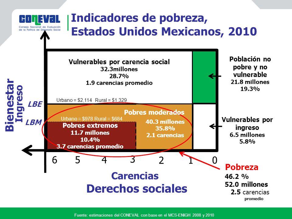 Derechos sociales Carencias LBE 0 3 Vulnerables por carencia social 32.3millones 28.7% 1.9 carencias promedio Vulnerables por ingreso 6.5 millones 5.8% 5 2 4 1 6 Población no pobre y no vulnerable 21.8 millones 19.3% LBM Bienestar Ingreso Indicadores de pobreza, Estados Unidos Mexicanos, 2010 40.3 millones 35.8% 2.1 carencias Fuente: estimaciones del CONEVAL con base en el MCS-ENIGH 2008 y 2010 Pobreza 46.2 % 52.0 millones 2.5 carencias promedio Urbano = $978 Rural = $684 Urbano = $2,114 Rural = $1,329 Pobres moderados Pobres extremos 11.7 millones 10.4% 3.7 carencias promedio
