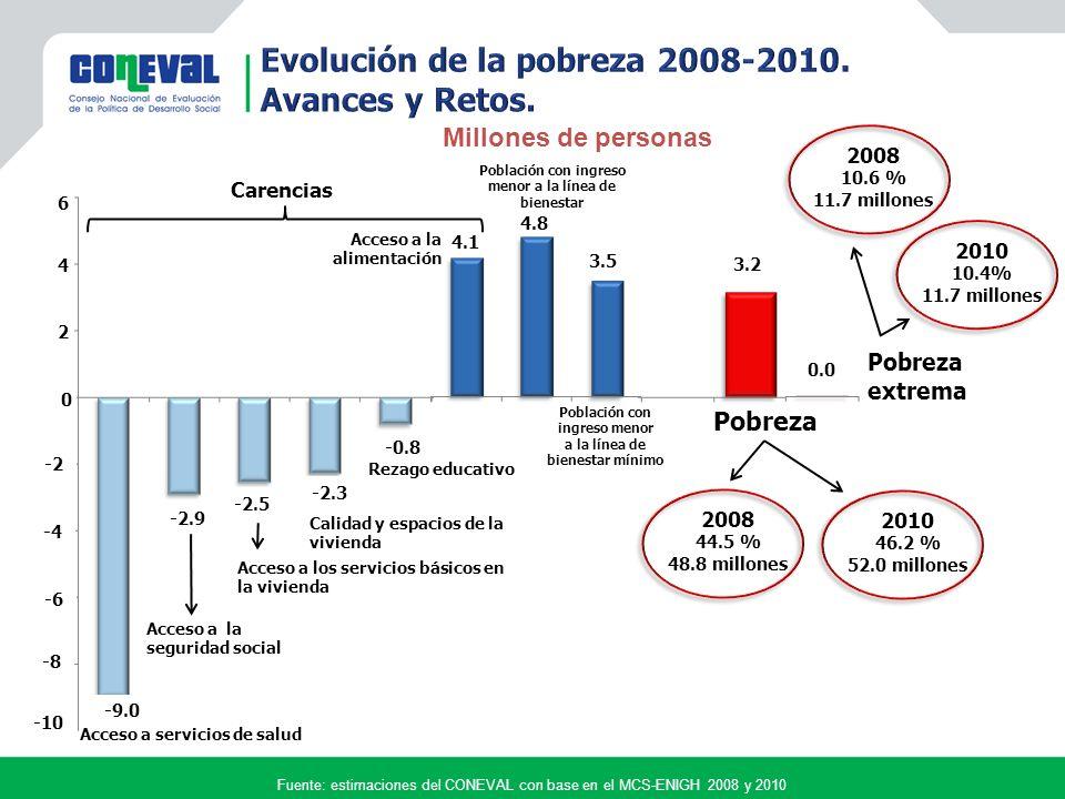 Fuente: estimaciones del CONEVAL con base en el MCS-ENIGH 2008 y 2010 Población con ingreso menor a la línea de bienestar Acceso a la alimentación Acceso a los servicios básicos en la vivienda Calidad y espacios de la vivienda Acceso a la seguridad social Acceso a servicios de salud Rezago educativo Millones de personas Pobreza extrema Pobreza 2008 44.5 % 48.8 millones 2010 46.2 % 52.0 millones 2008 10.6 % 11.7 millones 2010 10.4% 11.7 millones 6 4 2 0 -2 -4 -6 -8 -10 -9.0 -2.9 -2.5 -2.3 -0.8 4.1 3.5 3.2 0.0 Carencias 4.8 Población con ingreso menor a la línea de bienestar mínimo