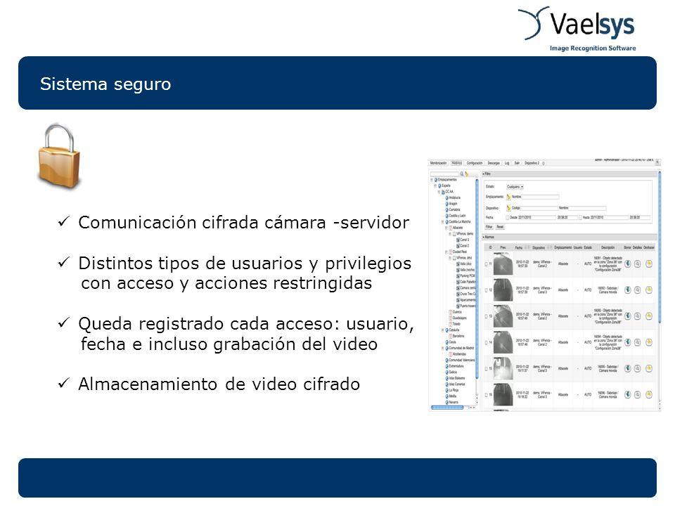 Sistema seguro Comunicación cifrada cámara -servidor Distintos tipos de usuarios y privilegios con acceso y acciones restringidas Queda registrado cad