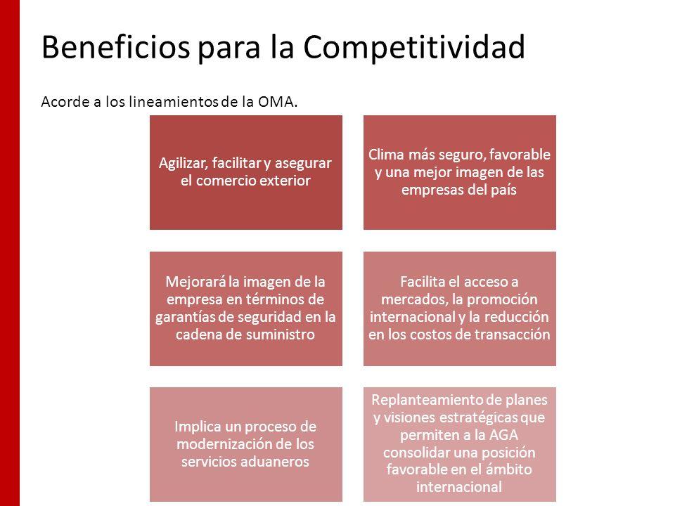 Beneficios para la Competitividad Agilizar, facilitar y asegurar el comercio exterior Clima más seguro, favorable y una mejor imagen de las empresas d