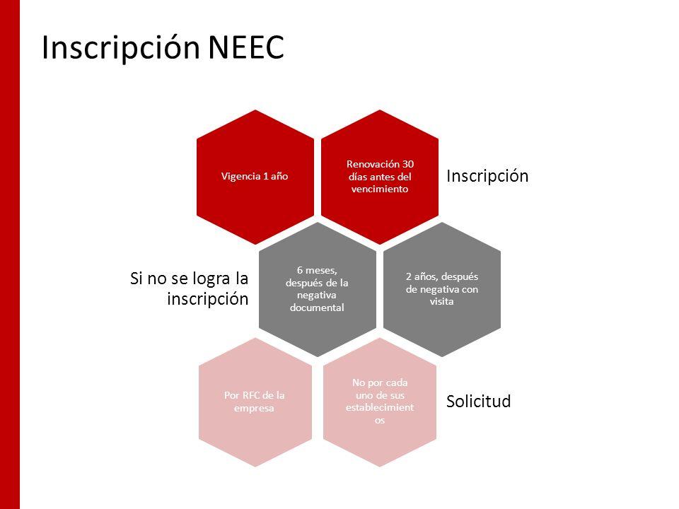 Inscripción NEEC Renovación 30 días antes del vencimiento Inscripción Vigencia 1 año 6 meses, después de la negativa documental Si no se logra la insc