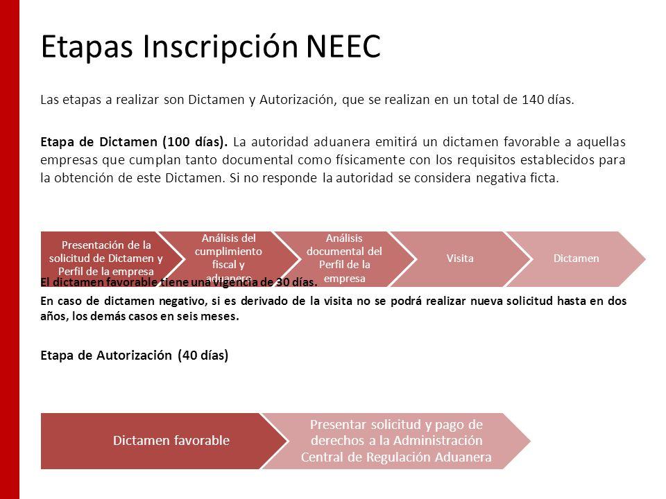 Etapas Inscripción NEEC Presentación de la solicitud de Dictamen y Perfil de la empresa Análisis del cumplimiento fiscal y aduanero Análisis documenta