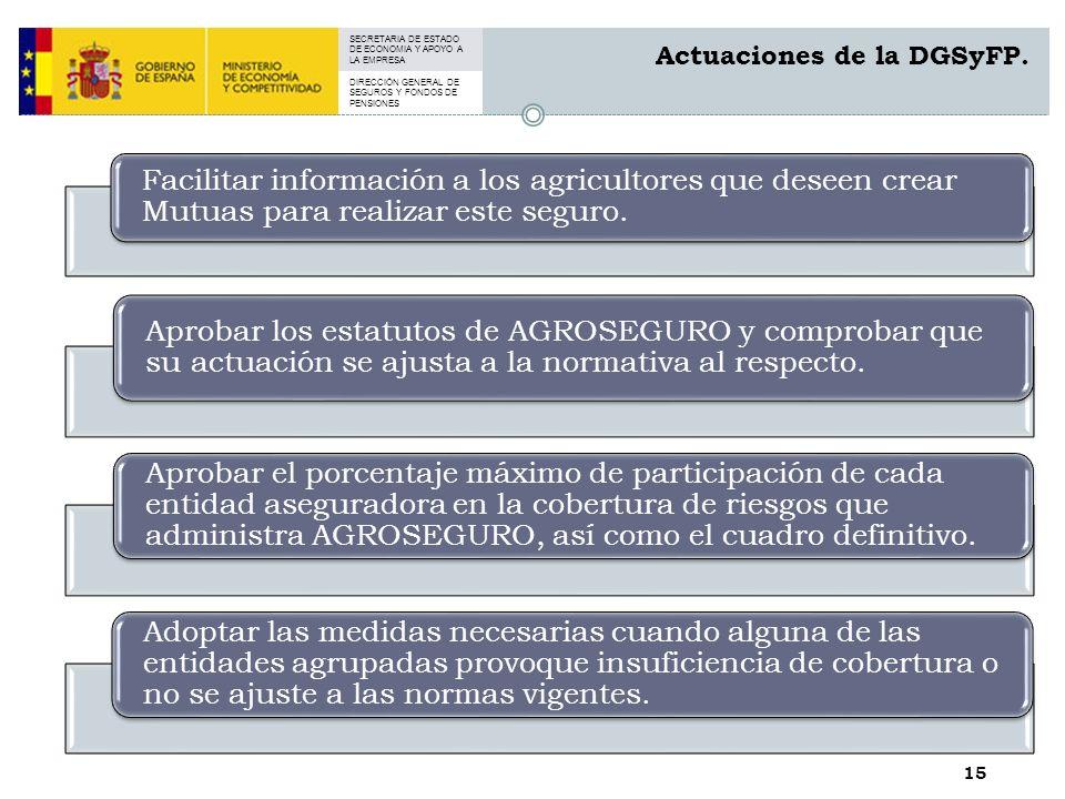 SECRETARIA DE ESTADO DE ECONOMIA Y APOYO A LA EMPRESA DIRECCIÓN GENERAL DE SEGUROS Y FONDOS DE PENSIONES 15 Actuaciones de la DGSyFP.