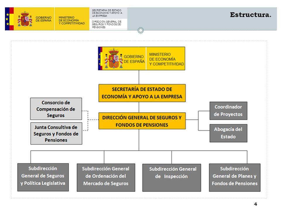 SECRETARIA DE ESTADO DE ECONOMIA Y APOYO A LA EMPRESA DIRECCIÓN GENERAL DE SEGUROS Y FONDOS DE PENSIONES 4 Estructura.