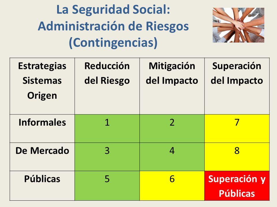 La Seguridad Social: Administración de Riesgos (Contingencias) Estrategias Sistemas Origen Reducción del Riesgo Mitigación del Impacto Superación del