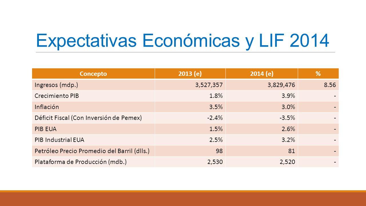 Expectativas Económicas y LIF 2014 Concepto2013 (e)2014 (e)% Ingresos (mdp.)3,527,3573,829,4768.56 Crecimiento PIB1.8%3.9%- Inflación3.5%3.0%- Déficit