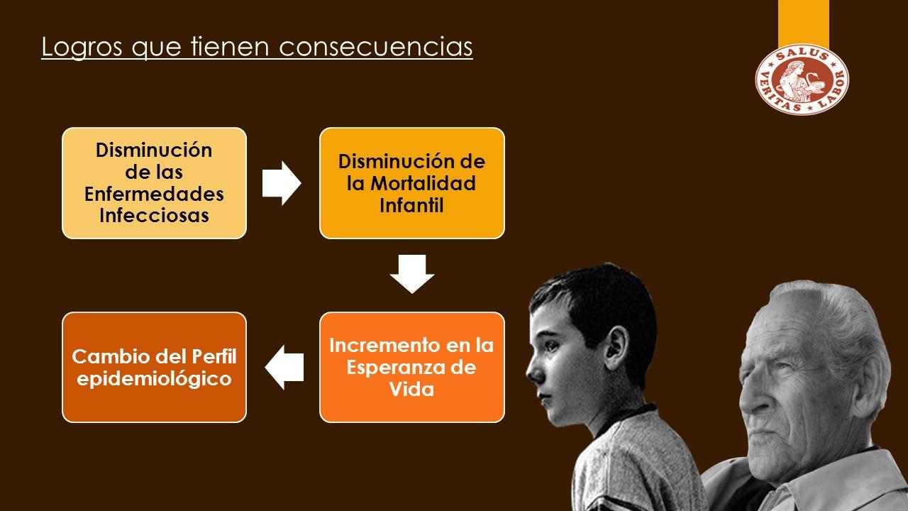 Experiencias Internacionales 80% Chile (AUGE) Problemas de Salud De la Carga de la enfermedad 80% Seguros Privados Perú (10 años) Aseguramiento Universal Paulatino, inició en zonas marginadas y con indicadores bajos de salud