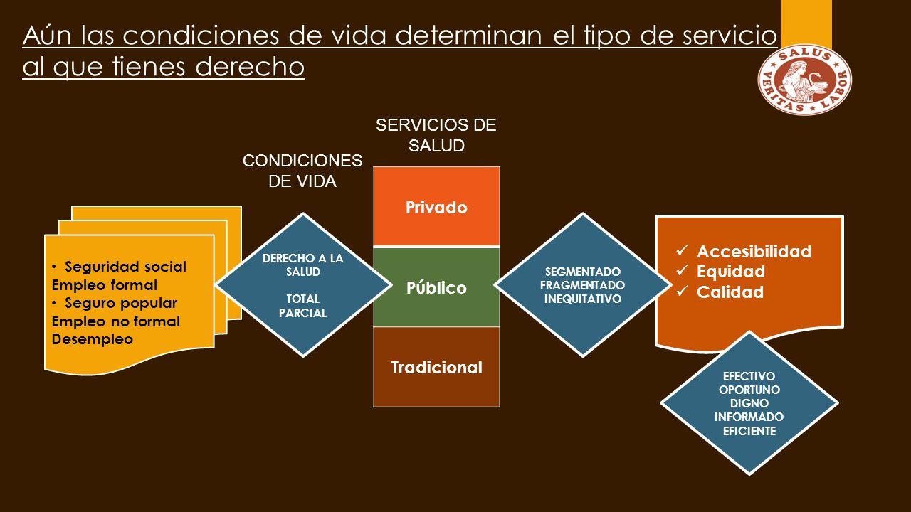 Accesibilidad Equidad Calidad Privado Público Tradicional CONDICIONES DE VIDA SEGMENTADO FRAGMENTADO INEQUITATIVO EFECTIVO OPORTUNO DIGNO INFORMADO EFICIENTE Aún las condiciones de vida determinan el tipo de servicio al que tienes derecho Seguridad social Empleo formal Seguro popular Empleo no formal Desempleo DERECHO A LA SALUD TOTAL PARCIAL SERVICIOS DE SALUD