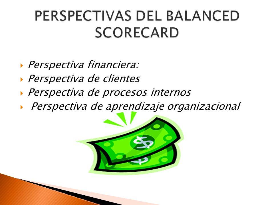 Perspectiva financiera: Perspectiva de clientes Perspectiva de procesos internos Perspectiva de aprendizaje organizacional