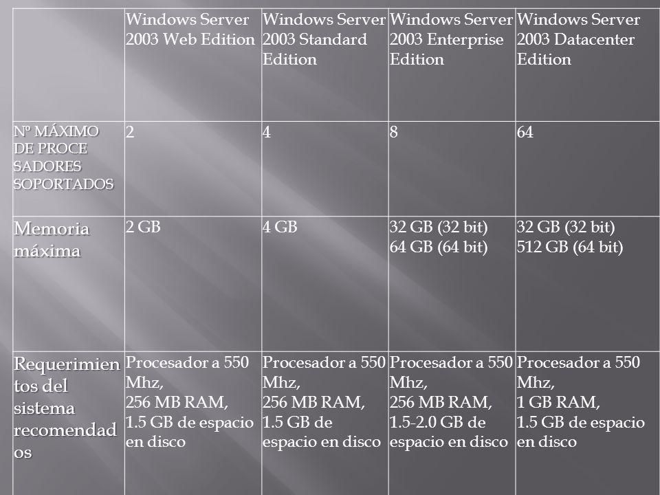 Windows Server 2003 Web Edition Windows Server 2003 Standard Edition Windows Server 2003 Enterprise Edition Windows Server 2003 Datacenter Edition Nº MÁXIMO DE PROCE SADORES SOPORTADOS 24864 Memoria máxima 2 GB4 GB32 GB (32 bit) 64 GB (64 bit) 32 GB (32 bit) 512 GB (64 bit) Requerimien tos del sistema recomendad os Procesador a 550 Mhz, 256 MB RAM, 1.5 GB de espacio en disco Procesador a 550 Mhz, 256 MB RAM, 1.5 GB de espacio en disco Procesador a 550 Mhz, 256 MB RAM, 1.5-2.0 GB de espacio en disco Procesador a 550 Mhz, 1 GB RAM, 1.5 GB de espacio en disco