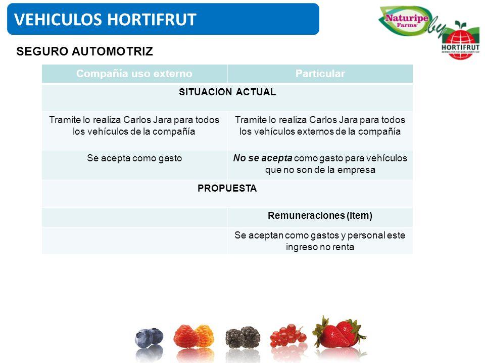 Compañía uso externoParticular SITUACION ACTUAL Tramite lo realiza Carlos Jara para todos los vehículos de la compañía Tramite lo realiza Carlos Jara