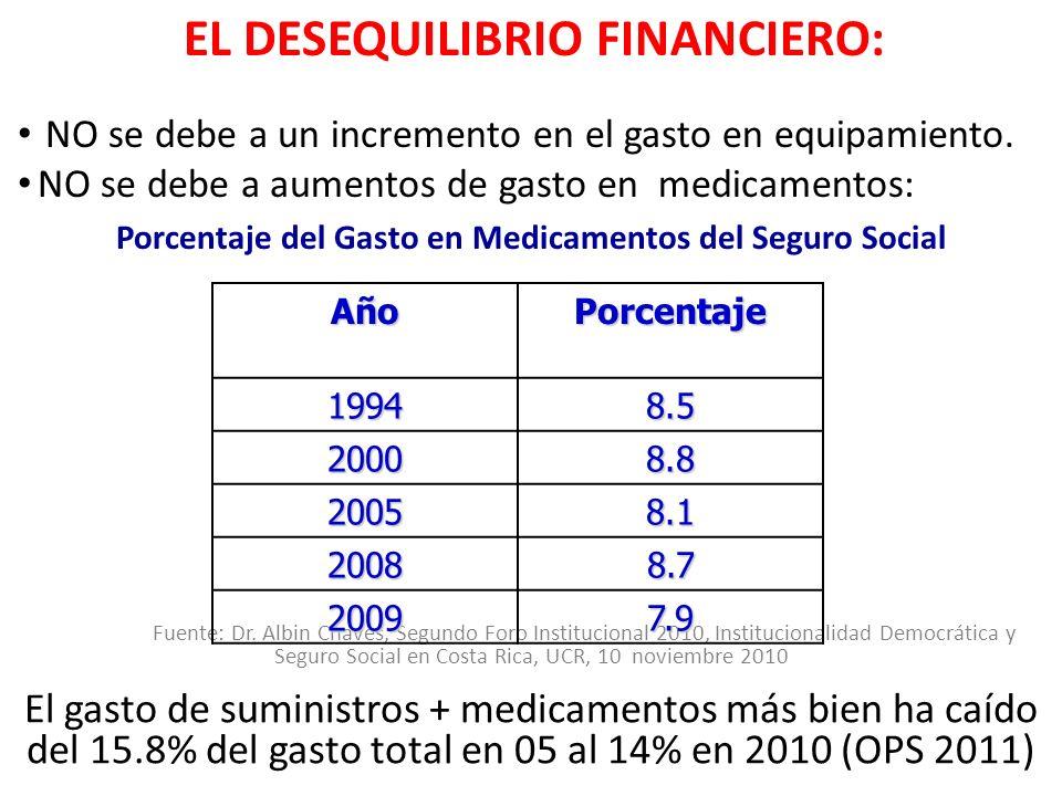 Fuente: Dr. Albin Chaves, Segundo Foro Institucional 2010, Institucionalidad Democrática y Seguro Social en Costa Rica, UCR, 10 noviembre 2010 El gast