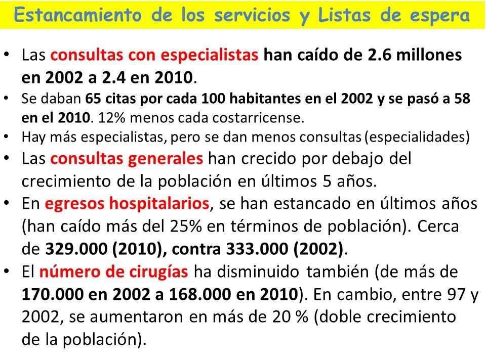 Las consultas con especialistas han caído de 2.6 millones en 2002 a 2.4 en 2010. Se daban 65 citas por cada 100 habitantes en el 2002 y se pasó a 58 e