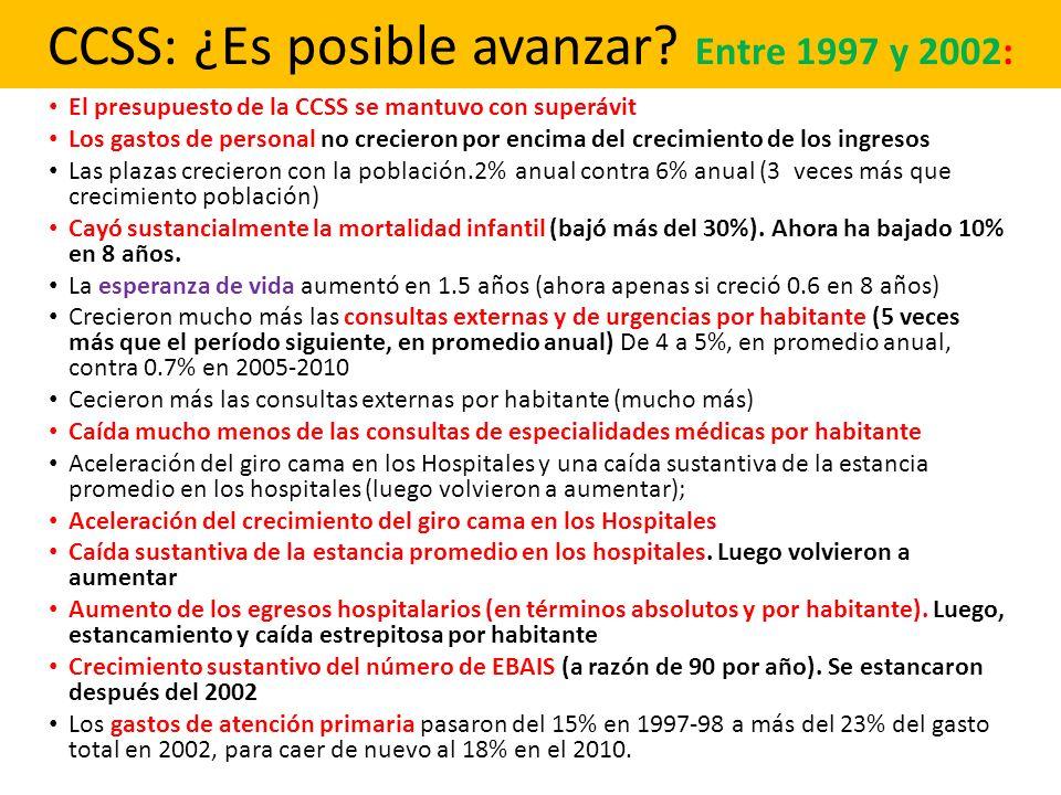 CCSS: ¿Es posible avanzar? Entre 1997 y 2002: El presupuesto de la CCSS se mantuvo con superávit Los gastos de personal no crecieron por encima del cr