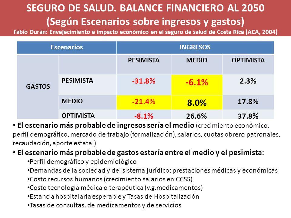 SEGURO DE SALUD. BALANCE FINANCIERO AL 2050 (Según Escenarios sobre ingresos y gastos) Fabio Durán: Envejecimiento e impacto económico en el seguro de