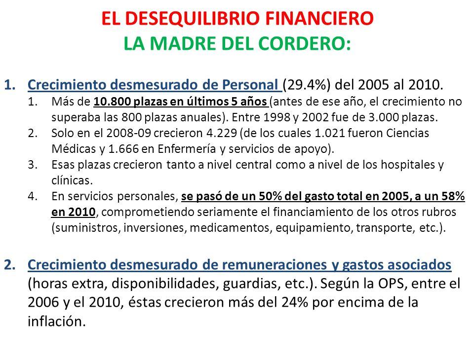 EL DESEQUILIBRIO FINANCIERO LA MADRE DEL CORDERO: 1.Crecimiento desmesurado de Personal (29.4%) del 2005 al 2010. 1.Más de 10.800 plazas en últimos 5
