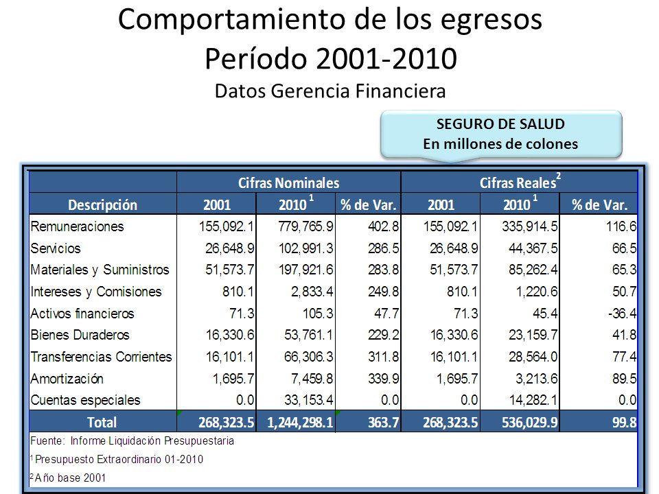 Comportamiento de los egresos Período 2001-2010 Datos Gerencia Financiera SEGURO DE SALUD En millones de colones SEGURO DE SALUD En millones de colone
