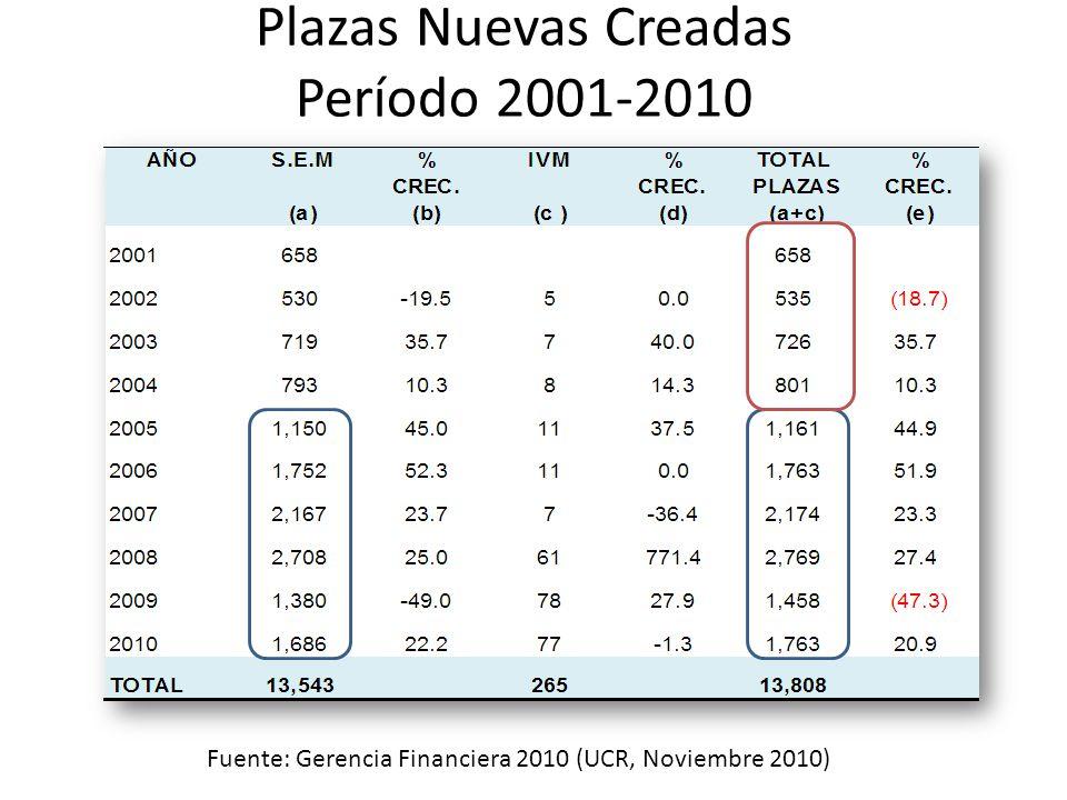 Plazas Nuevas Creadas Período 2001-2010 Fuente: Gerencia Financiera 2010 (UCR, Noviembre 2010)