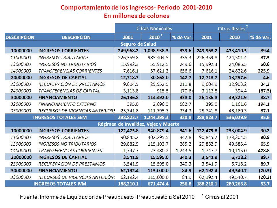 Comportamiento de los Ingresos- Periodo 2001-2010 En millones de colones Fuente: Informe de Liquidación de Presupuesto 1 Presupuesto a Set 2010 2 Cifr
