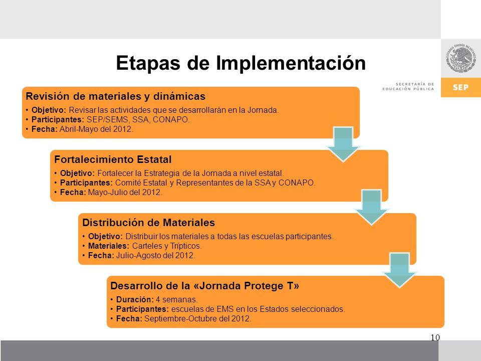 Etapas de Implementación 10 Revisión de materiales y dinámicas Objetivo: Revisar las actividades que se desarrollarán en la Jornada. Participantes: SE