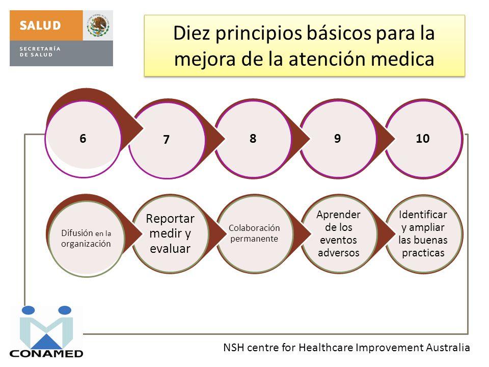Diez principios básicos para la mejora de la atención medica Identificar y ampliar las buenas practicas Aprender de los eventos adversos Colaboración