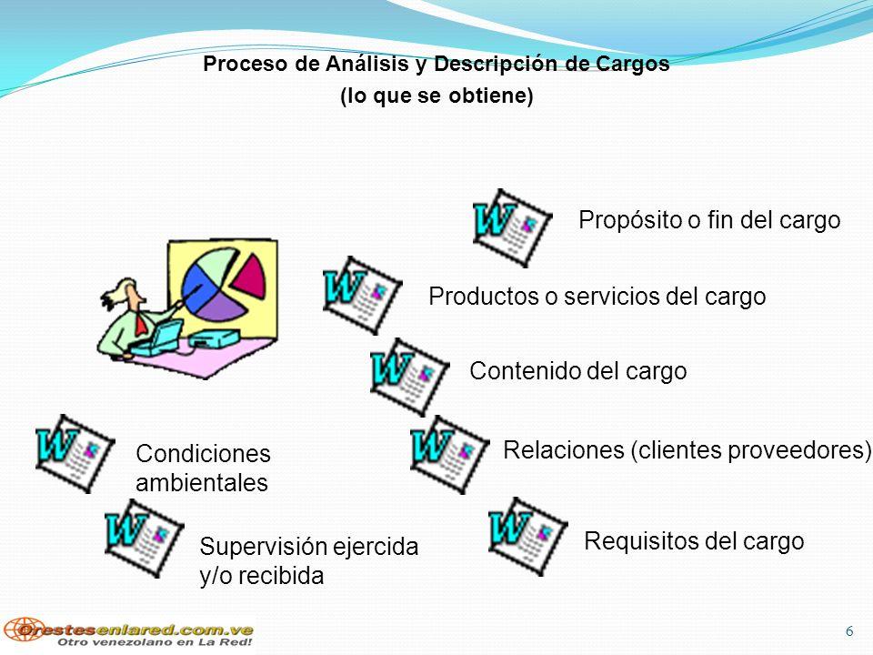 6 Proceso de Análisis y Descripción de Cargos (lo que se obtiene) Propósito o fin del cargo Productos o servicios del cargo Contenido del cargo Condiciones ambientales Relaciones (clientes proveedores) Supervisión ejercida y/o recibida Requisitos del cargo