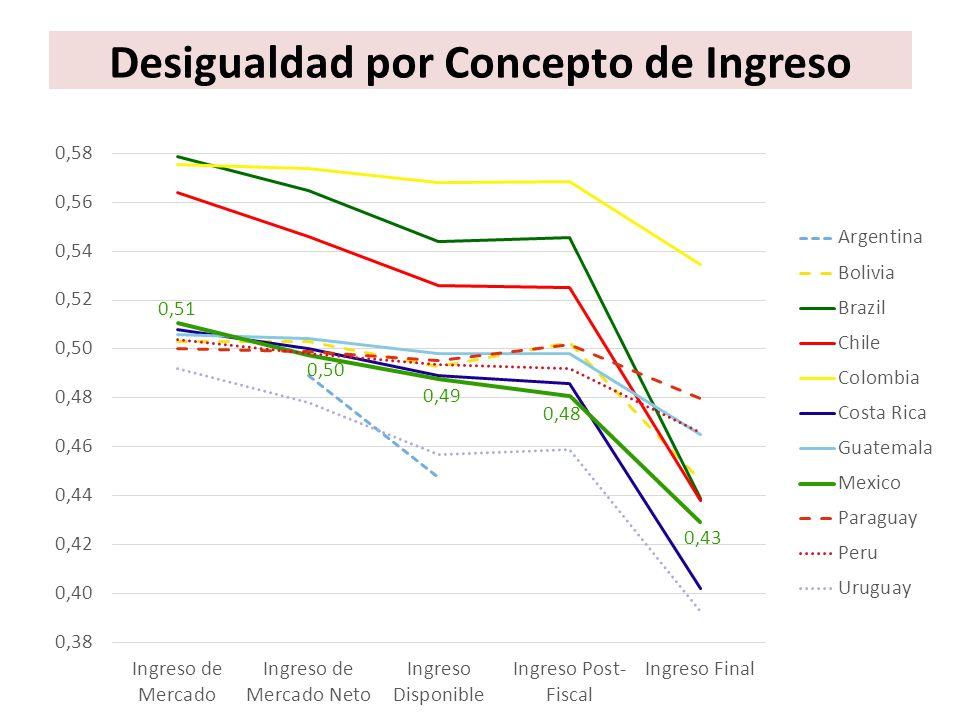 Comparados con Europa… Fuentes: América Latina y Estados Unidos – estudios CEQ (Argentina: Lustig y Pessino (2013); Bolivia: Paz Arauco et al.