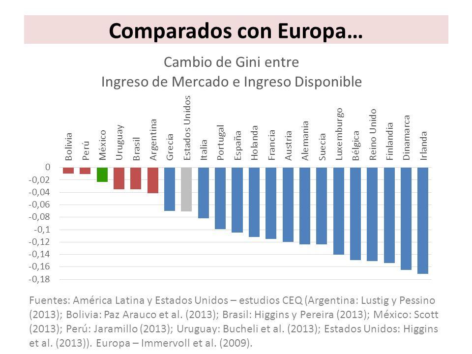 México reduce la pobreza menos que otros países latinoamericanos con similar PIB/capita 17 Reducción de la Pobreza Fuente: estudios CEQ Argentina: Lustig y Pessino (2013) Brazil: Higgins y Pereira (2013) Mexico: Scott (2013) Uruguay: Bucheli et al.
