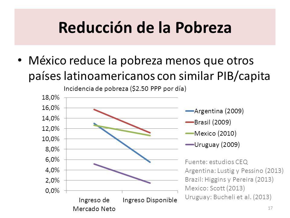 México: más reducción de pobreza en 2010 que en 1996 18 Reducción de la Pobreza Fuente: López-Calva, Lustig, Scott y Castañeda (2013) Incidencia de pobreza ($2.50 PPP por día)