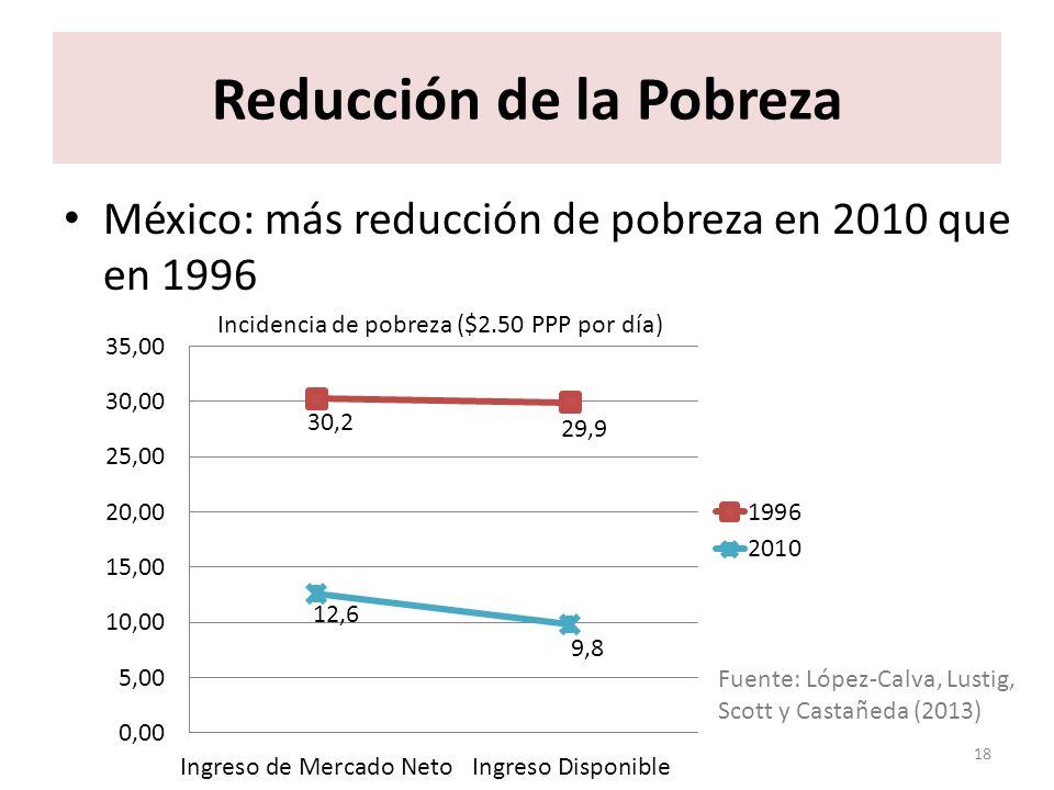 ¿Qué factores limitan el poder redistributivo y la reducción de pobreza de la política fiscal.
