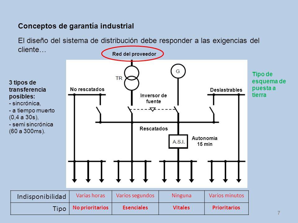 7 El diseño del sistema de distribución debe responder a las exigencias del cliente… Red del proveedor Inversor de fuente No rescatados Indisponibilid