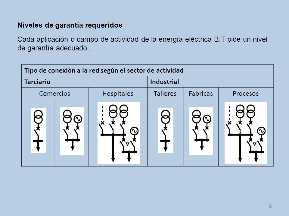 8 Tipo de conexión a la red según el sector de actividad TerciarioIndustrial ComerciosHospitalesTalleresFabricasProcesos Cada aplicación o campo de ac