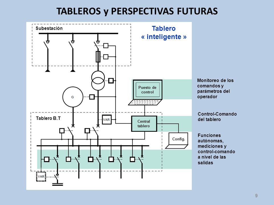 9 TABLEROS y PERSPECTIVAS FUTURAS Subestación Tablero B.T Puesto de control Central tablero Monitoreo de los comandos y parámetros del operador Contro