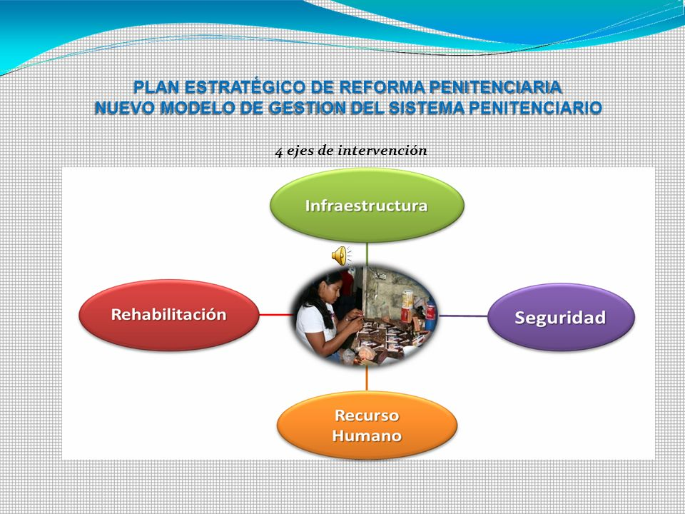 PLAN ESTRATÉGICO DE REFORMA PENITENCIARIA NUEVO MODELO DE GESTION DEL SISTEMA PENITENCIARIO 4 ejes de intervención