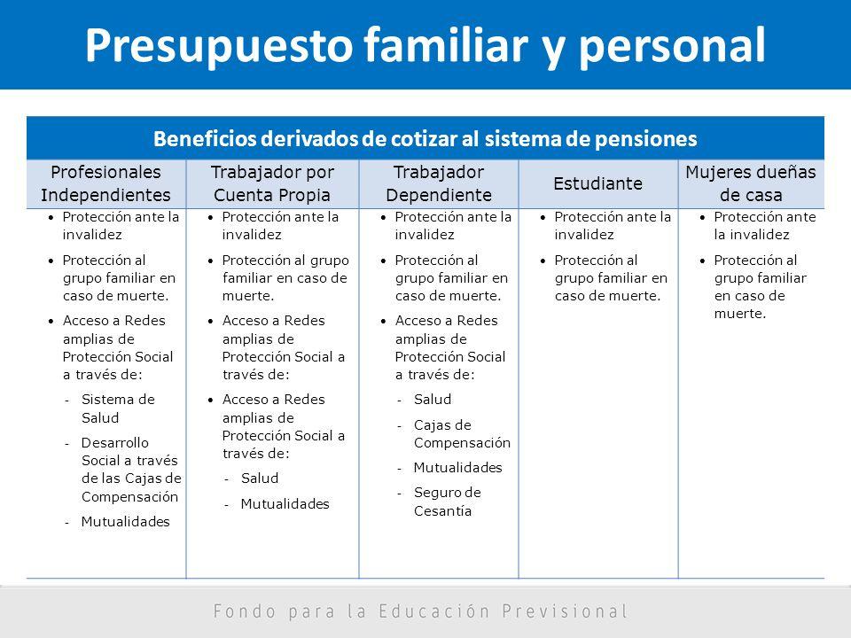 Presupuesto familiar y personal Beneficios derivados de cotizar al sistema de pensiones Profesionales Independientes Trabajador por Cuenta Propia Trab