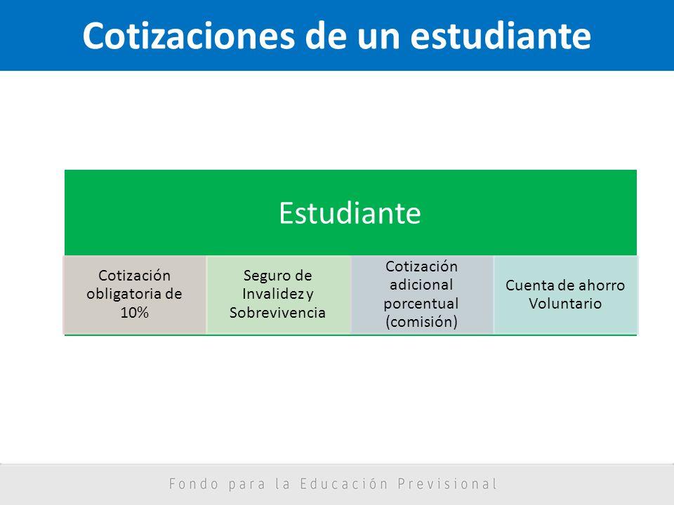 Cotizaciones de un estudiante Estudiante Cotización obligatoria de 10% Seguro de Invalidez y Sobrevivencia Cotización adicional porcentual (comisión)