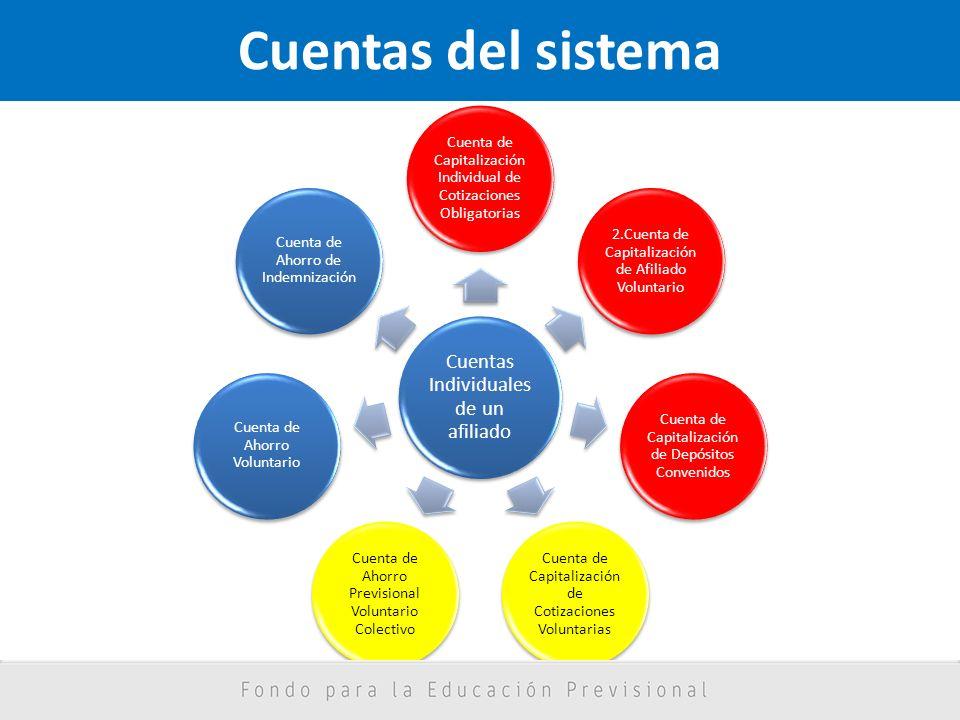 Cuentas del sistema Cuentas Individuales de un afiliado Cuenta de Capitalización Individual de Cotizaciones Obligatorias 2.Cuenta de Capitalización de