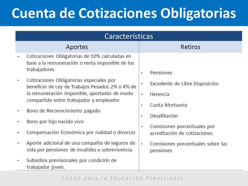 Cuenta de Cotizaciones Obligatorias Características AportesRetiros - Cotizaciones Obligatorias de 10% calculadas en base a la remuneración o renta imp