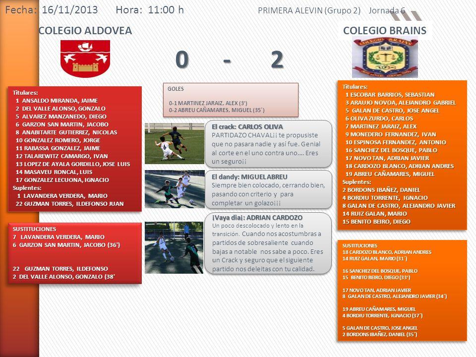 Fecha: 16/11/2013 Hora: 11:00 h PRIMERA ALEVIN (Grupo 2) Jornada 6 COLEGIO ALDOVEACOLEGIO BRAINS 0-20-20-20-2 Titulares: 1 ANSALDO MIRANDA, JAIME 1 AN