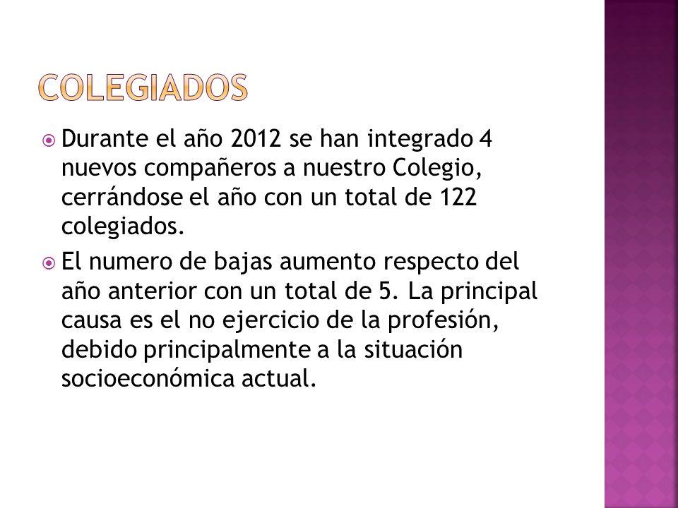 Durante el año 2012 se han integrado 4 nuevos compañeros a nuestro Colegio, cerrándose el año con un total de 122 colegiados.